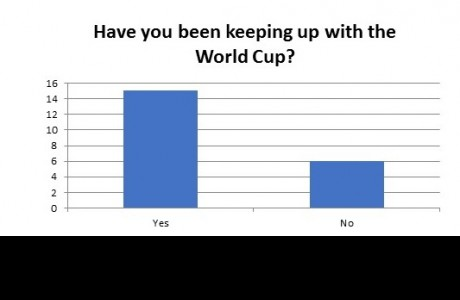 Have you been keeping up with the World Cup?